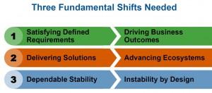 Three Fundamental Shifts required